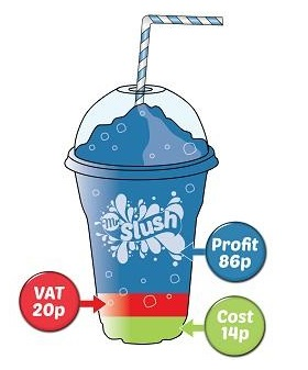 Slush Profits
